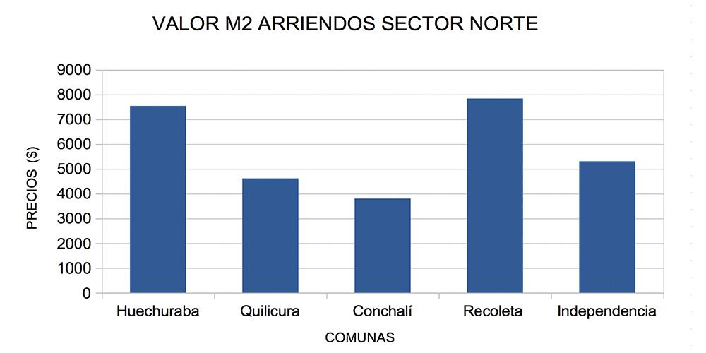 valor m2 arriendos sector norte